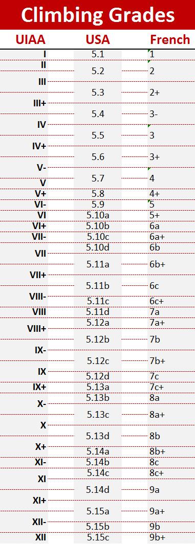 Climbing Grades | EU - US - FR